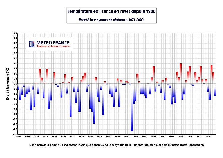 Image d'illustration pour Des hivers relativement froids alors que le réchauffement climatique se confirme...