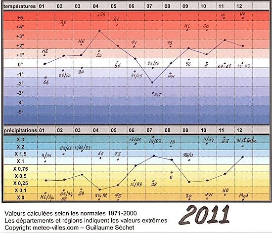 bilan météo de l'année 2011