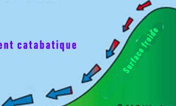 Coulée d'air froid : l'influence des vents catabatiques