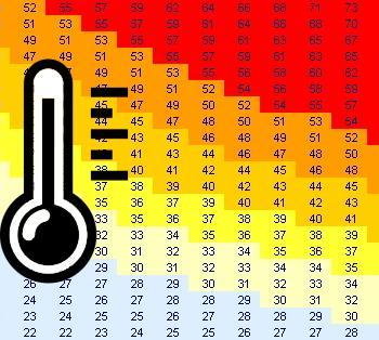 Chaleur : une perception différente selon l'humidité et les individus