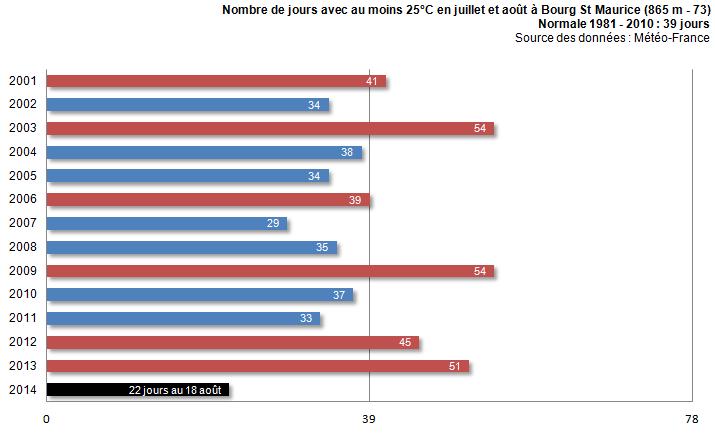 Image d'illustration pour Un été pourri en Savoie ? température, pluviométrie et ensoleillement