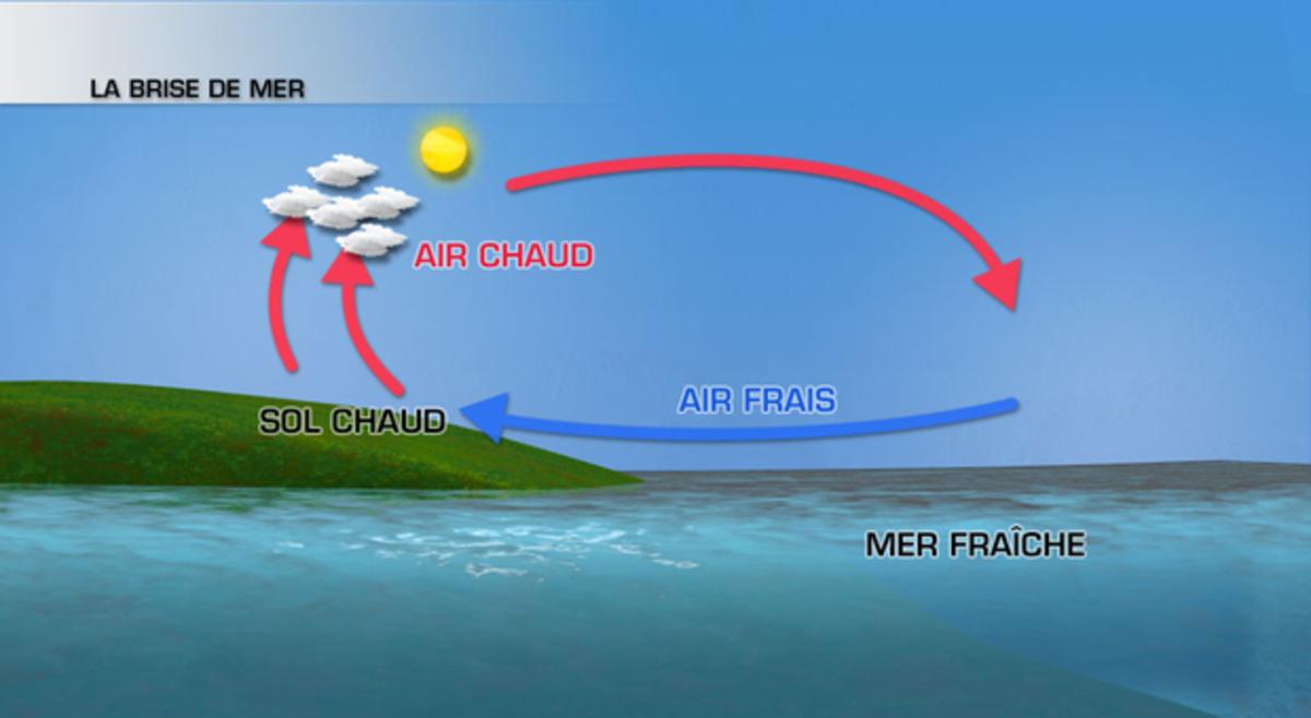 Image d'illustration pour Pourquoi fait-il plus souvent beau et chaud près de la Méditerranée ?