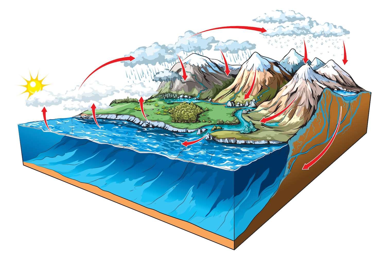 Image d'illustration pour Réccurences de fortes pluies sur le Pays Basque - Est-ce anormal?
