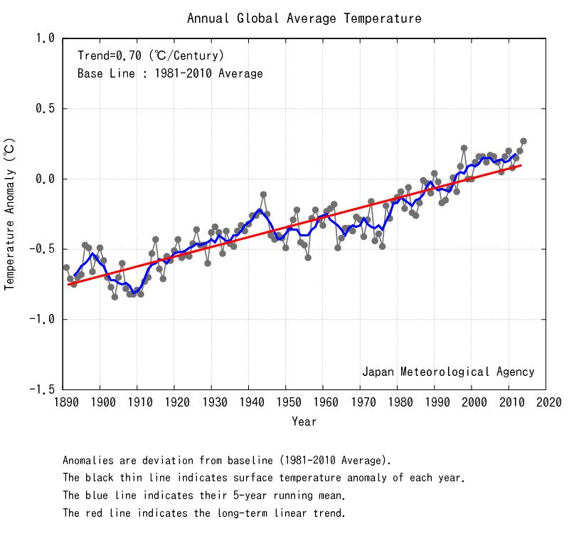 Image d'illustration pour 2014 : année la plus douce au niveau mondial ?