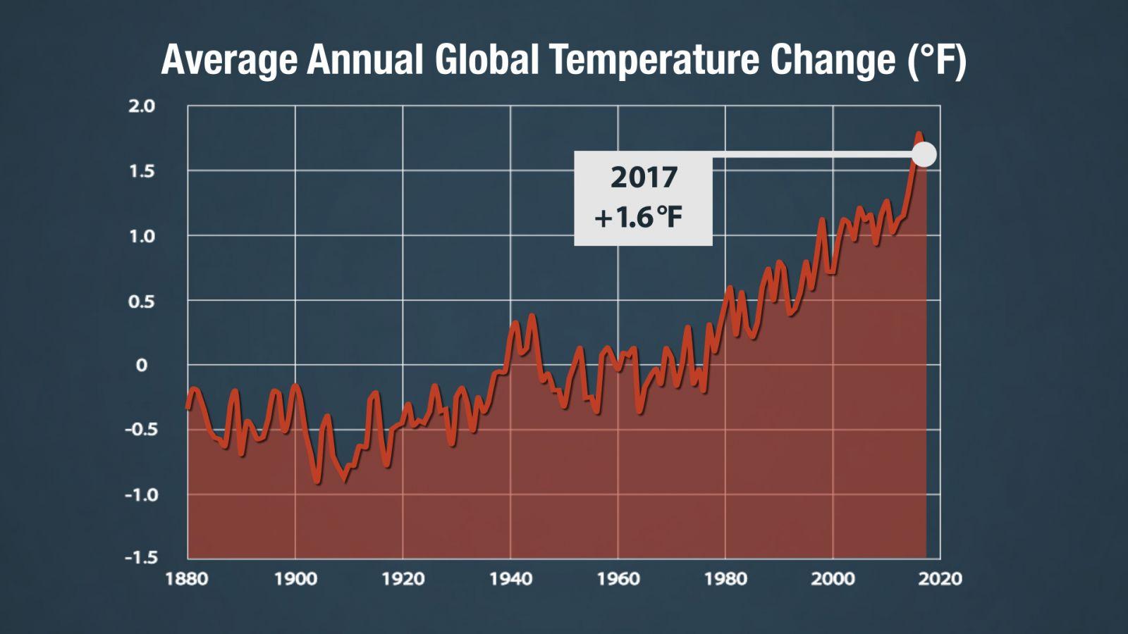 Image d'illustration pour 2017 exceptionnellement chaud : confirmation de la NASA et NOAA