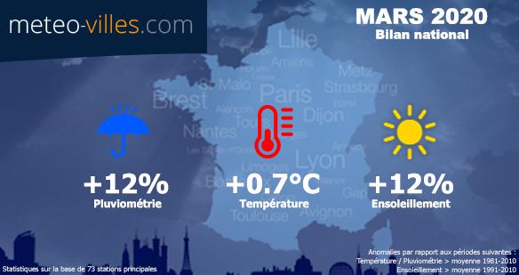 Image d'illustration pour Mars 2020: doux puis frais, humide puis ensoleillé, mois de contrastes !