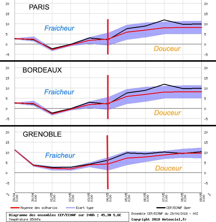 Image d'illustration pour Prévision mensuelle : quelle tendance pour le mois de mai ?