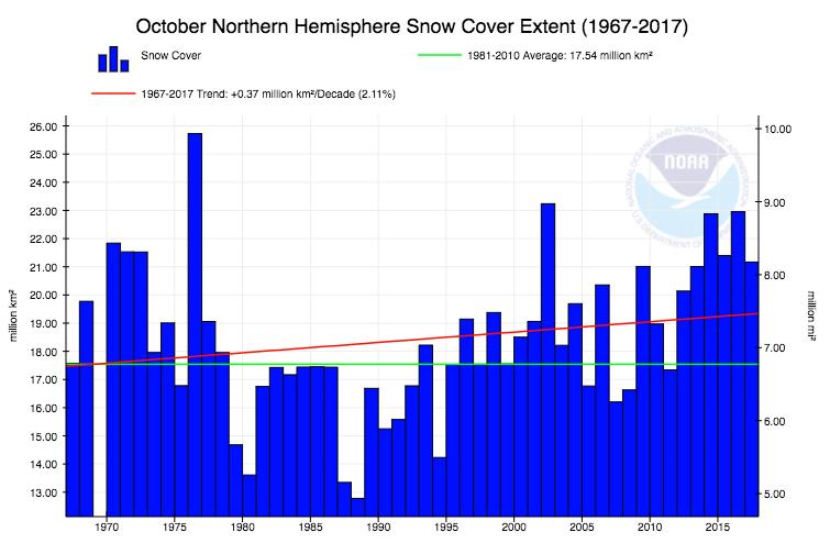 Enneigement sur l 39 h misph re nord bilan positif en - Date pleine lune octobre 2017 ...