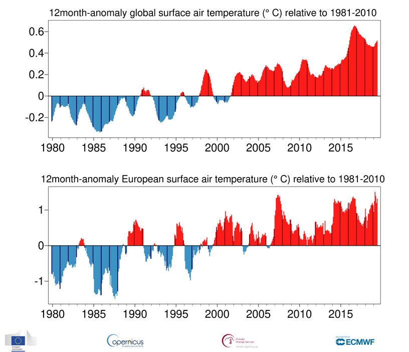 Image d'illustration pour Juin 2019 : chaleur record à l'échelle Européenne et mondiale !