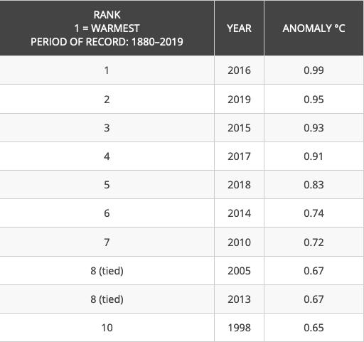 Image d'illustration pour 2019 : année la plus chaude en Europe, au 2e rang à l'échelle mondiale