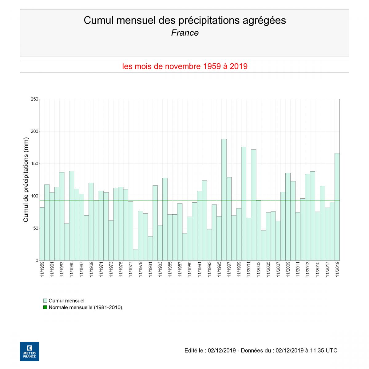 Image d'illustration pour Gris et particulièrement humide : le bilan climatique de novembre 2019