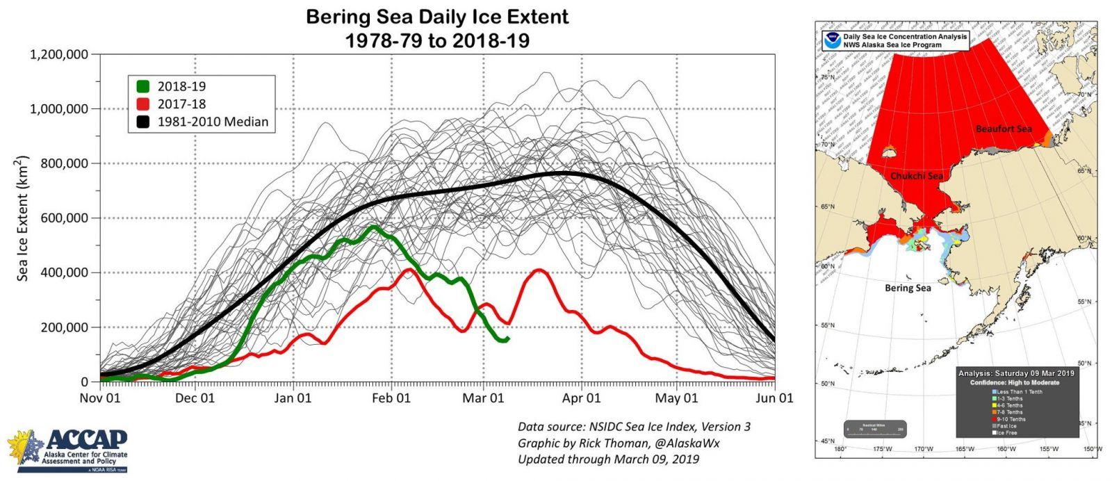 Image d'illustration pour Banquise Arctique et Antarctique : atteinte des seuils annuels