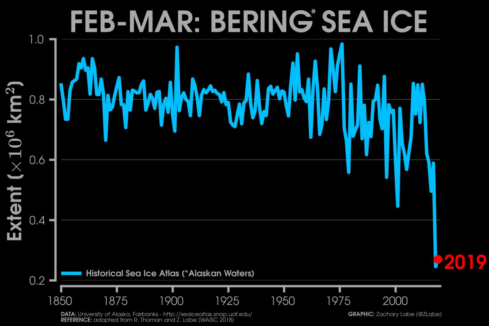 Image d'illustration pour Une banquise Arctique de tous les records en avril !