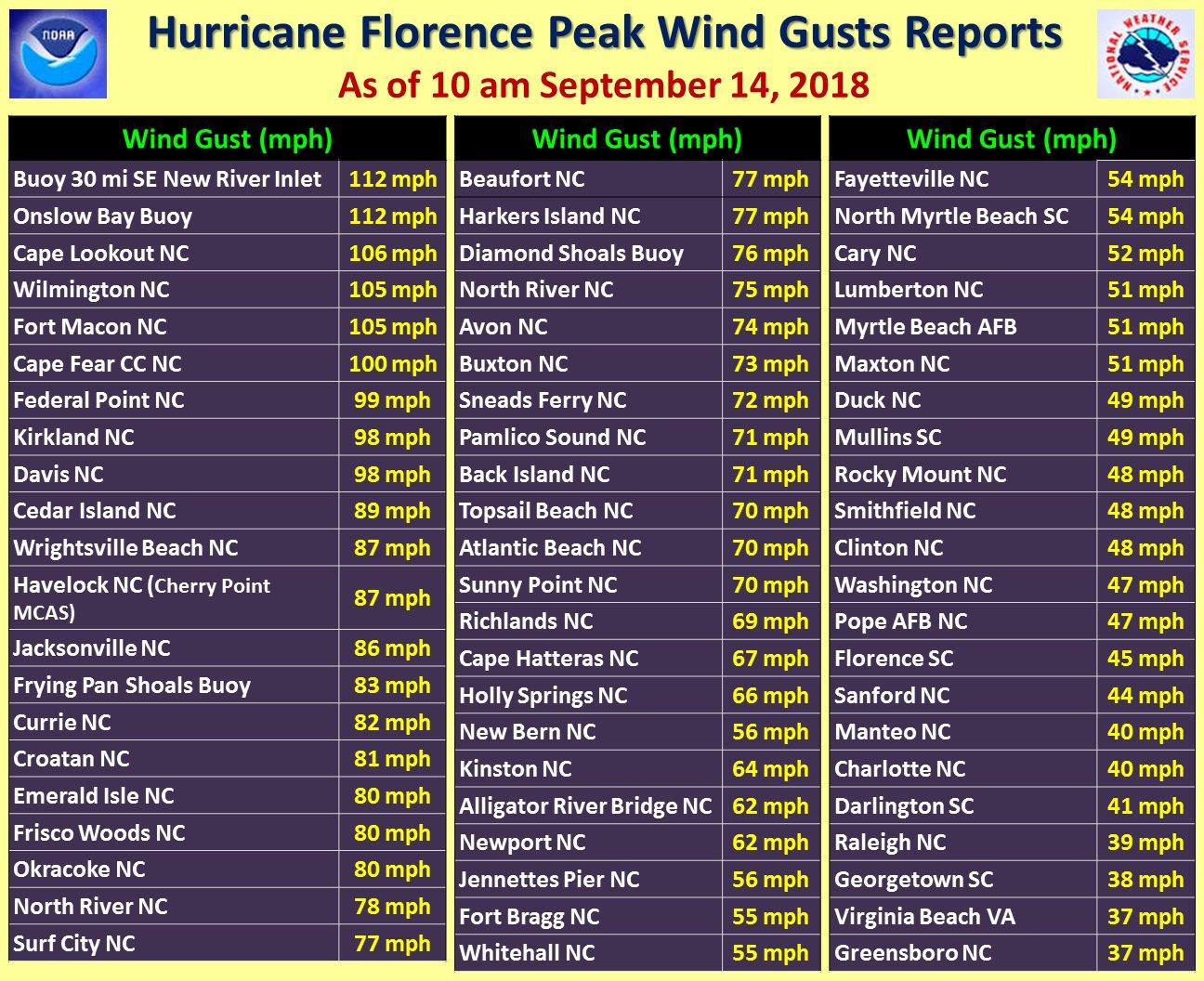Image d'illustration pour Ouragan Florence sur la côte Est des Etats-Unis