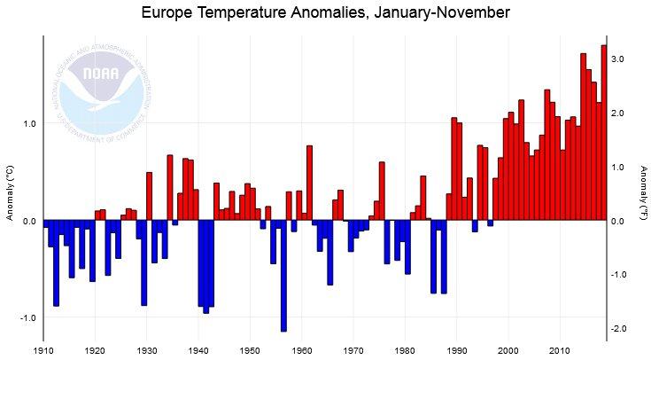 Image d'illustration pour 2018 : l'année la plus chaude en France depuis plus d'un siècle