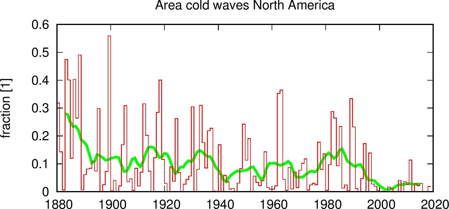 Image d'illustration pour Vague de froid aux Etats-Unis - le bilan