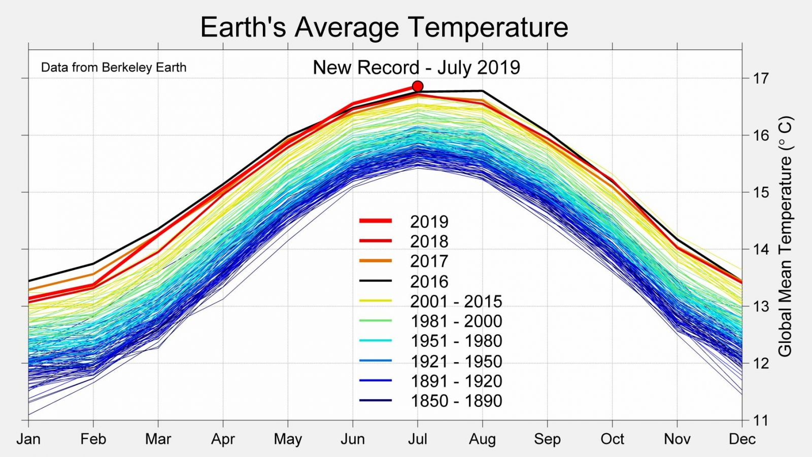 Image d'illustration pour Juillet 2019 : mois le plus chaud de l'ère météorologique moderne