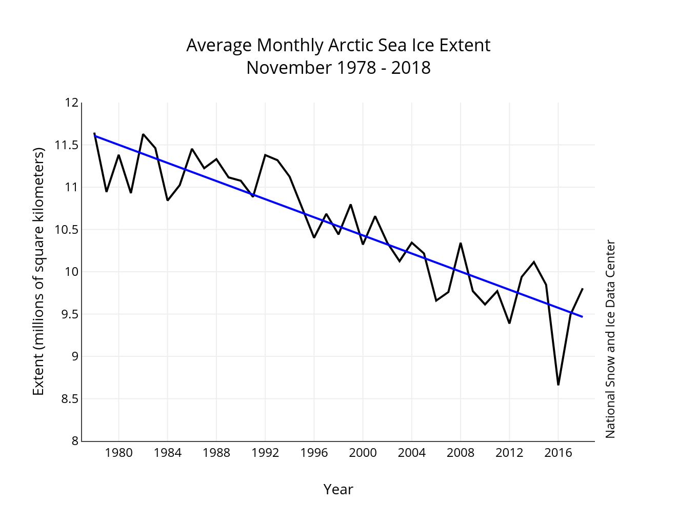 Image d'illustration pour Banquise Arctique : petite amélioration en Novembre