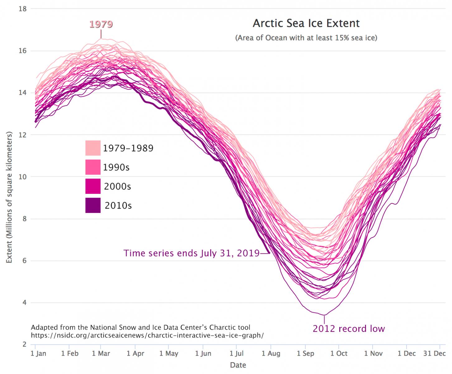 Image d'illustration pour La fonte de la banquise Arctique bat des records