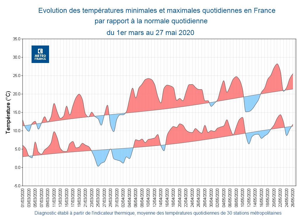 Image d'illustration pour Printemps 2020 : le 2e plus chaud en France et des records d'ensoleillement