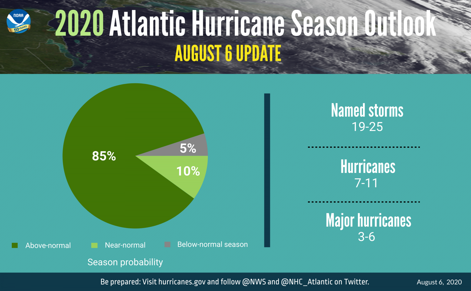 Image d'illustration pour Ouragans en Atlantique : vers une 2e partie de saison extrêmement active ?