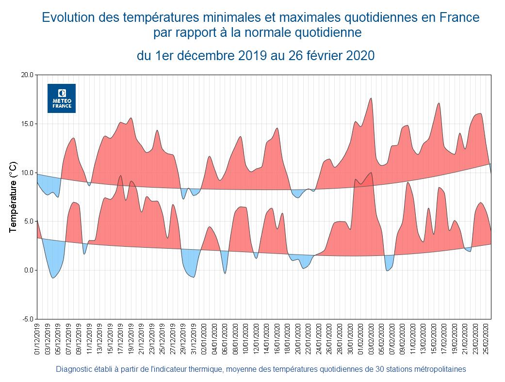 Image d'illustration pour L'hiver 2019-2020 devient le plus chaud jamais mesuré en France !