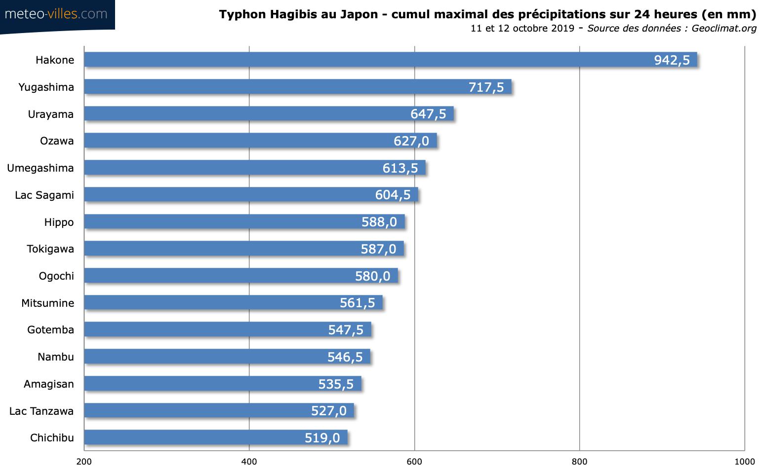 Image d'illustration pour Typhon Hagibis au Japon : un lourd bilan humain et matériel