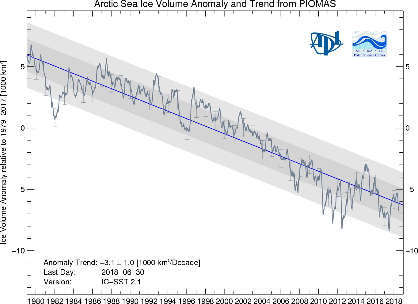 Image d'illustration pour Glaces de l'Arctique : 4e étendue la plus basse pour un mois de juin