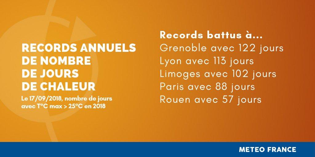 Image d'illustration pour Nombre de journées chaudes record à Paris en 2018