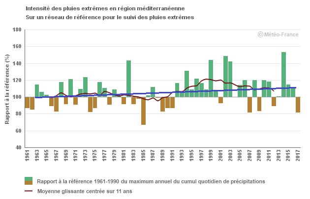 Image d'illustration pour Réchauffement Climatique et épisodes méditerranéens - Quel impact?