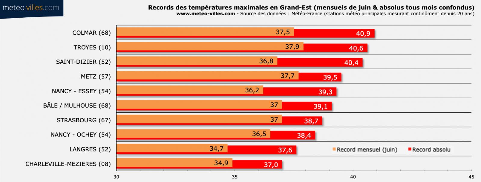 Record_Grand-Est.png