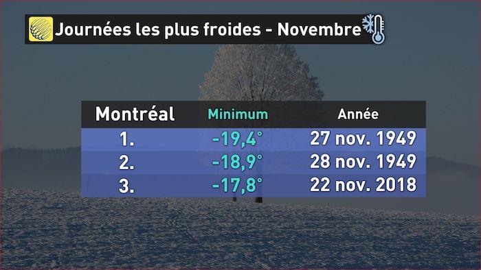 Image d'illustration pour Vague de froid record au Canada et dans le Nord-Est des Etats-Unis