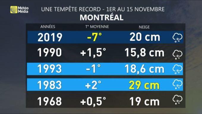 Image d'illustration pour Tempête de neige précoce au Québec