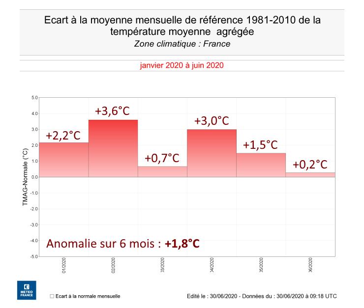 Image d'illustration pour 13 mois consécutifs plus chauds que la normale en France !