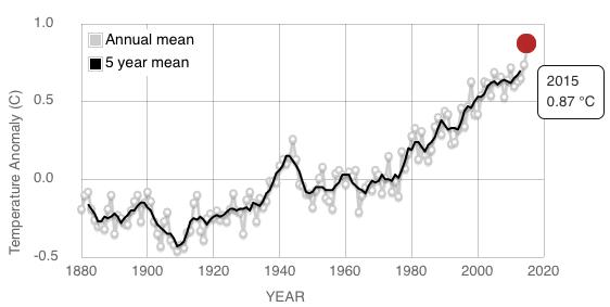 Image d'illustration pour Rechauffement climatique : qu'en est-il aujourd'hui ?
