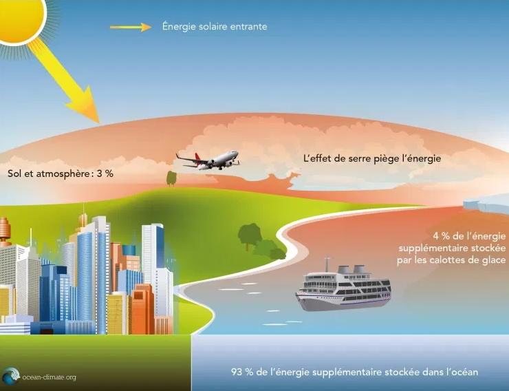 Image d'illustration pour Quelle est la période la plus chaude de l'été en France ?