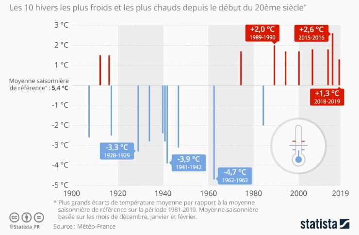 Image d'illustration pour À quand l'arrivée du froid et de la neige en France ?