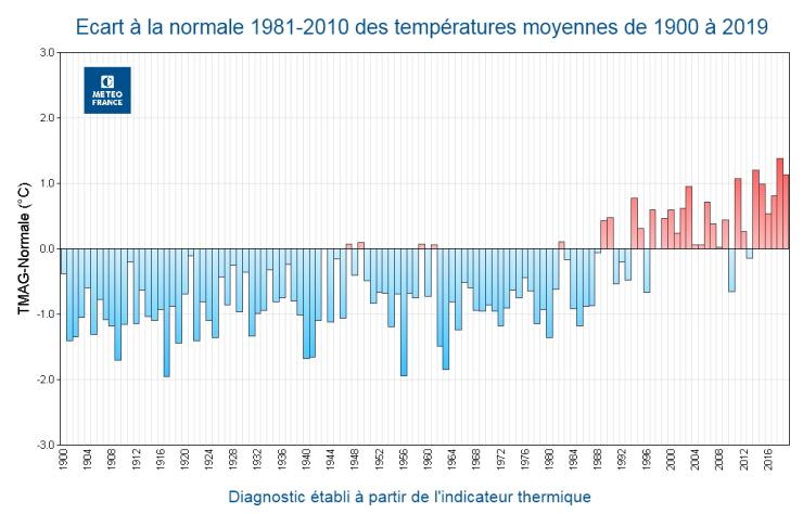 Image d'illustration pour Les effets visibles du réchauffement climatique en France