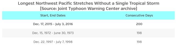 Image d'illustration pour Le typhon Nepartak menace Taïwan et la Chine
