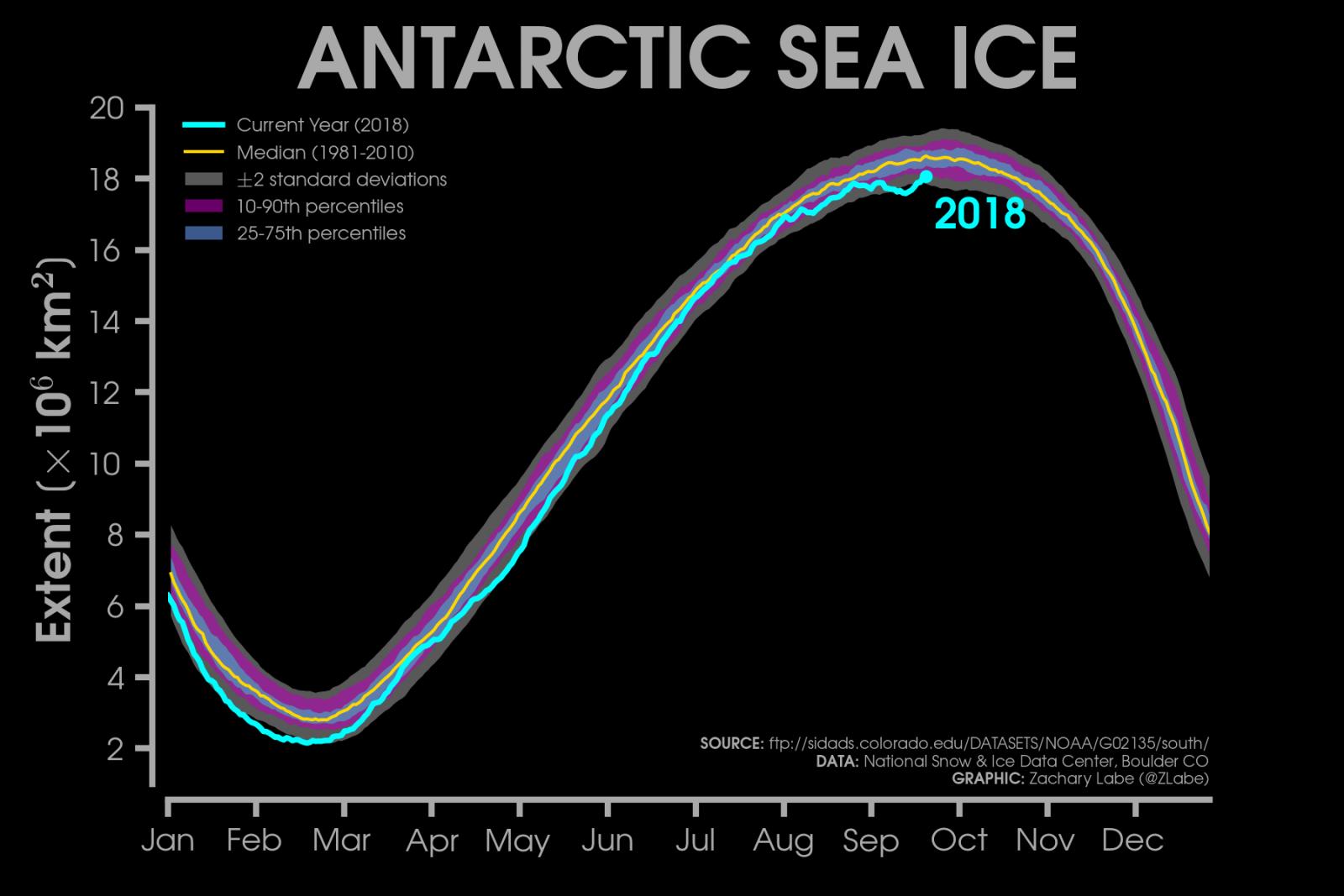 Image d'illustration pour Banquise Arctique : fin de la fonte estivale