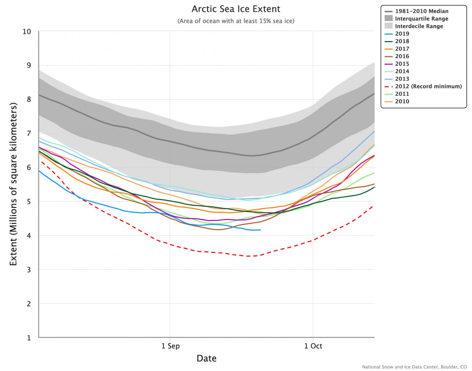 Image d'illustration pour Banquise Arctique : fin de la fonte estivale, 2e étendue la plus faible