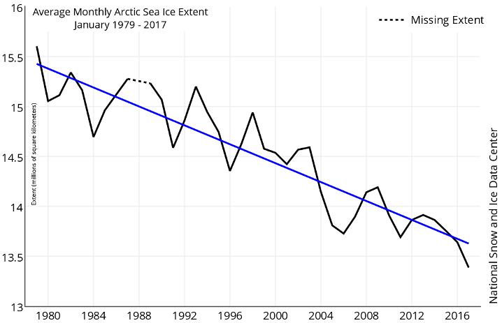 Image d'illustration pour La banquise de l'Arctique et de l'Antartique toujours en retrait