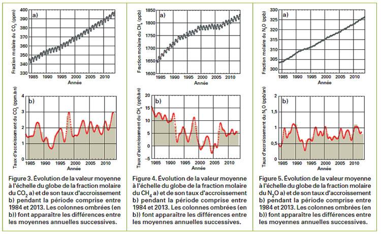 Image d'illustration pour Augmentation des gaz à effet de serre et acidification des océans