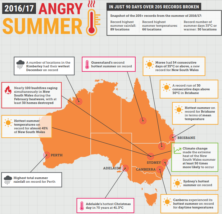Image d'illustration pour Angry summer en Australie