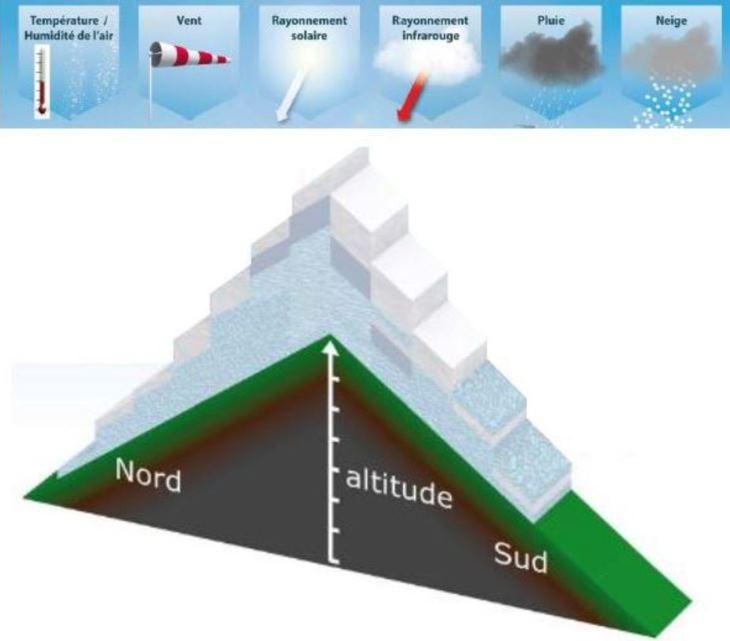 Image d'illustration pour Moins de neige ne veut pas dire moins d'avalanches