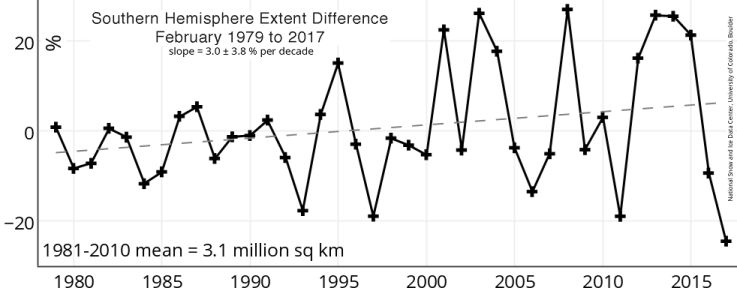 Image d'illustration pour Banquise de l'Arctique & de l'Antartique toujours en retrait