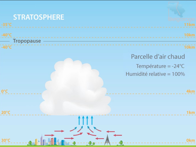 Image d'illustration pour Comprendre les orages : un documentaire de Belgorage
