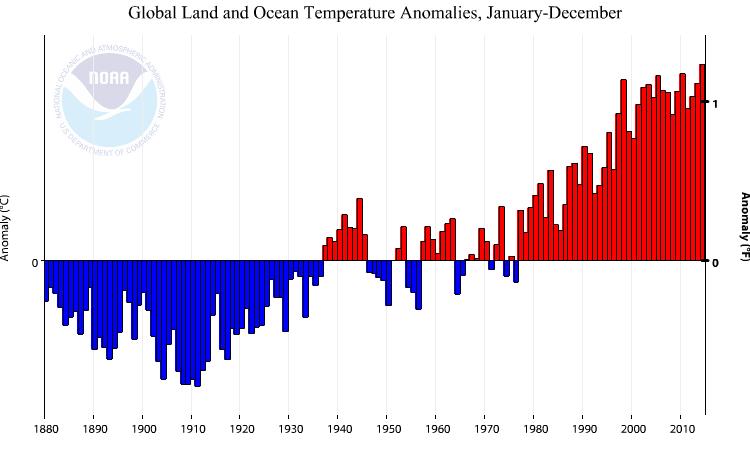 Image d'illustration pour 2014 : année la plus douce ou la plus chaude dans le Monde