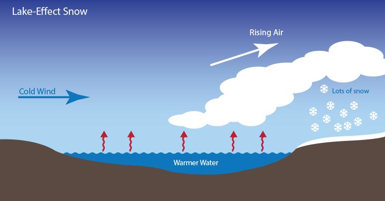 Image d'illustration pour Froid et neige par effet lac aux Etats-Unis
