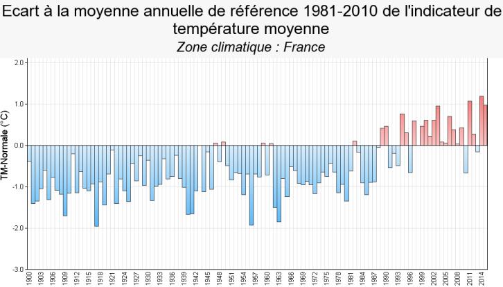 Image d'illustration pour 2015 : troisième année la plus douce de l'histoire récente en France